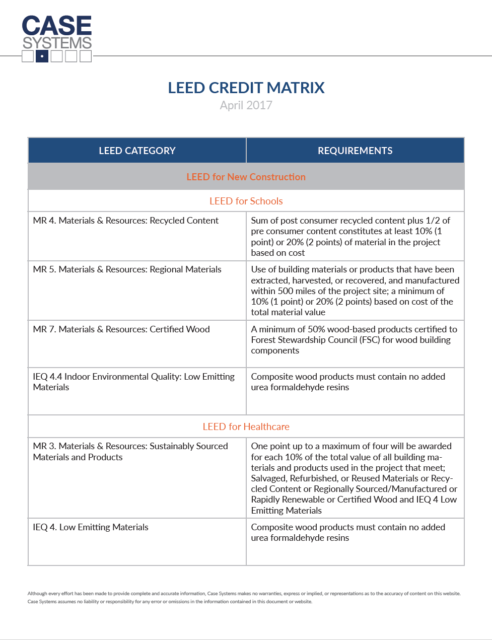 LEED CREDIT MATRIX